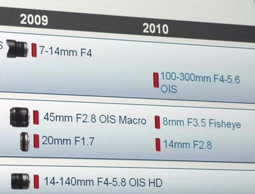 panasonic-roadmap-2010