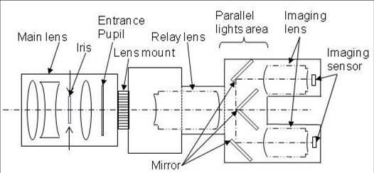 sony-3D-camera-2