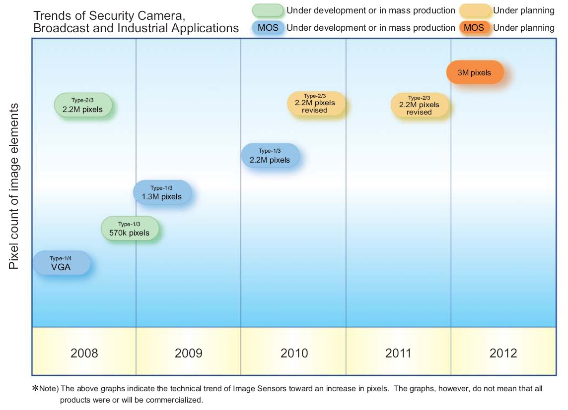 Panasonic Image Sensor Roadmap: 20MP in 2012 - Photo Rumors