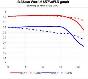 Samyang 35mm f/1.4 AS UMC lens MTF graph