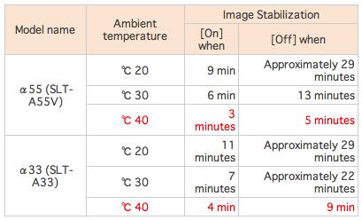 Sony sensor overheating during video