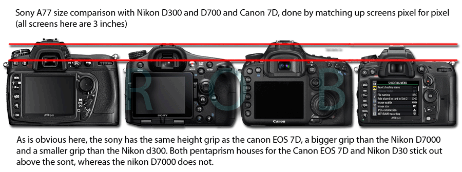 This is a a quick Sony a77 size comparison done by a reader (thanks