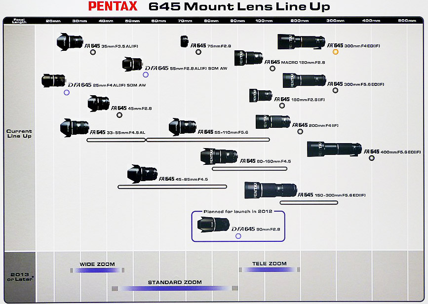 Pentax 645 mount lens roadmap