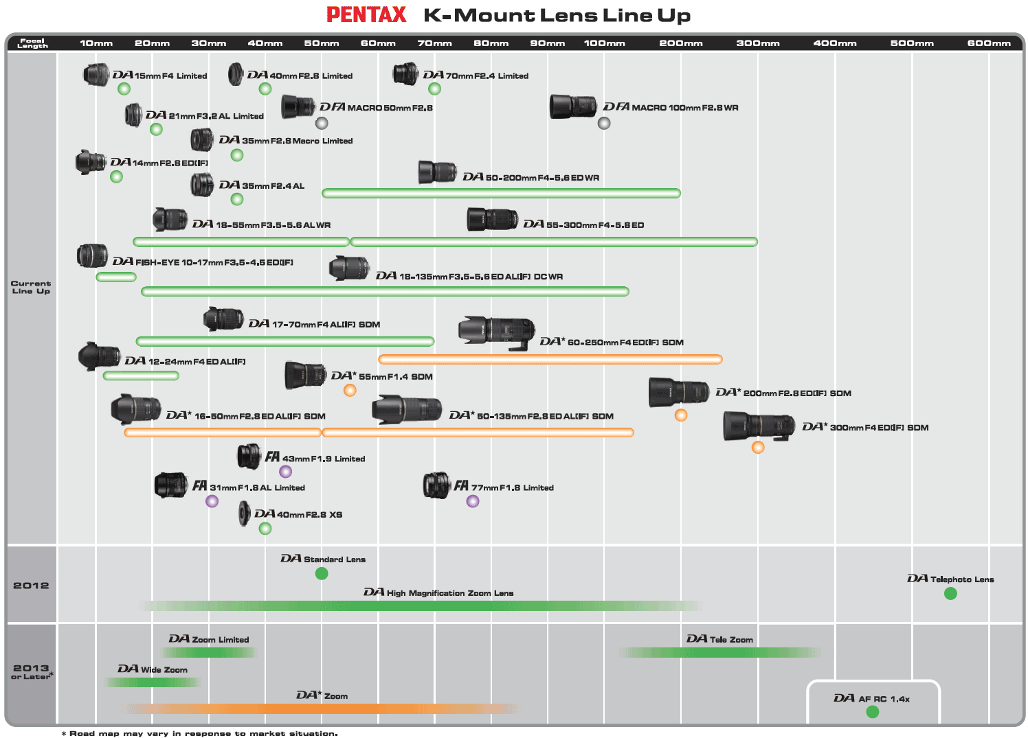 Pentax k-mount lens roadmap