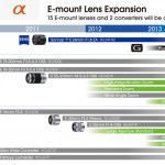 Sony-E-mount-lens-roadpam-2012
