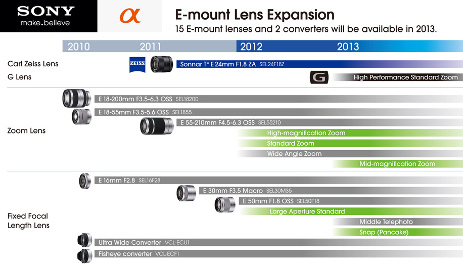 Sony NEX E-mount lens roadmap 2012-2013