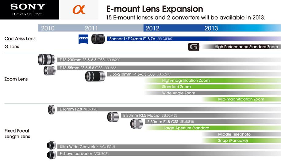 Sony NEX E-mount lens roadmap 2012-2013