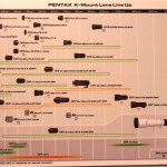 Pentax K mount roadmap 2013