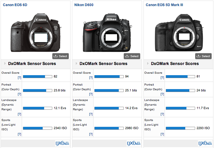results for the Canon EOS 6D camera. The sensor performance of the 6D