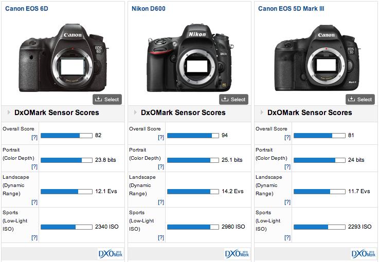 Canon EOS 6D DxOMark test score