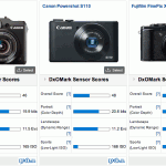 Canon-Powershot-G15-DxOMark-test-results