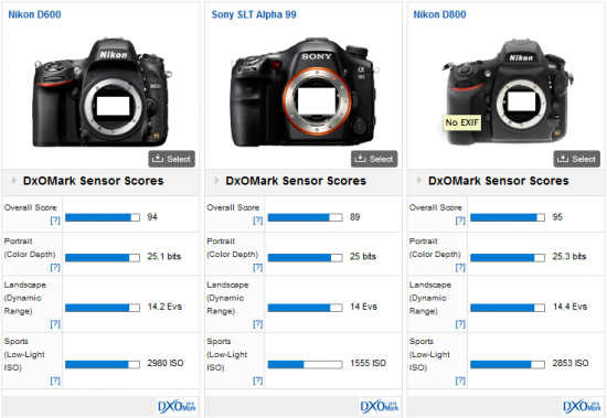 Sony-a99-DxOMark-test-results