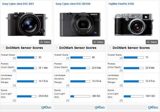 Sony-RX1-DxOMark-test-score-(2)