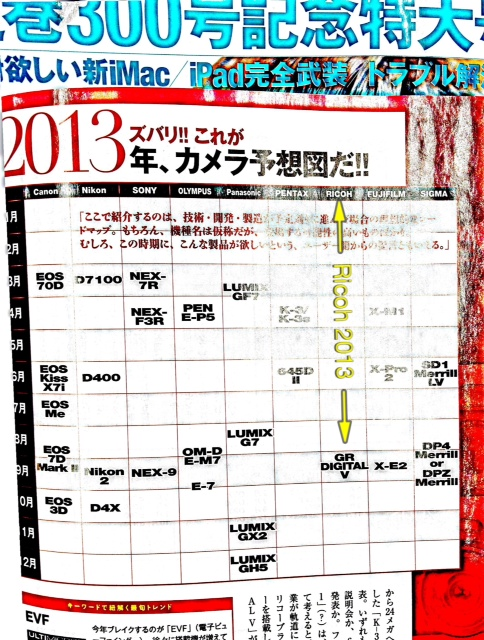 2013 Nippon Camera prediction