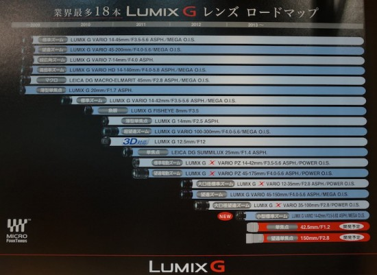 Panasonic-lens-roadmap