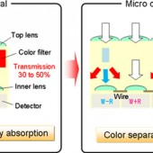Panasonic to increase sensor sensitivity with unique micro color splitters