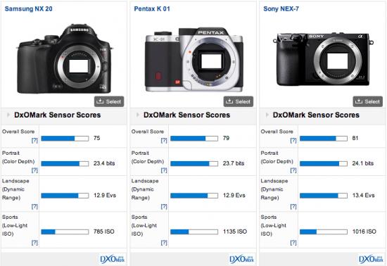Samsung-NX20-DxOMark-test-results