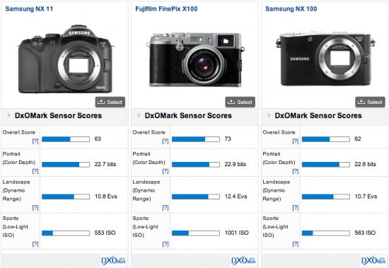 Samsung-NX200-DxOMark-test-score-2