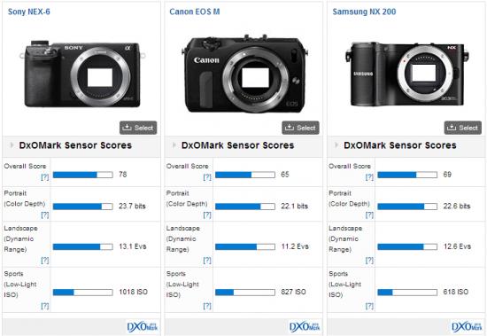 Samsung-NX200-DxOMark-test-score