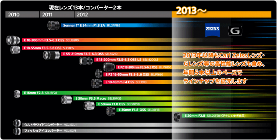 Sony-E-mount-roadmap