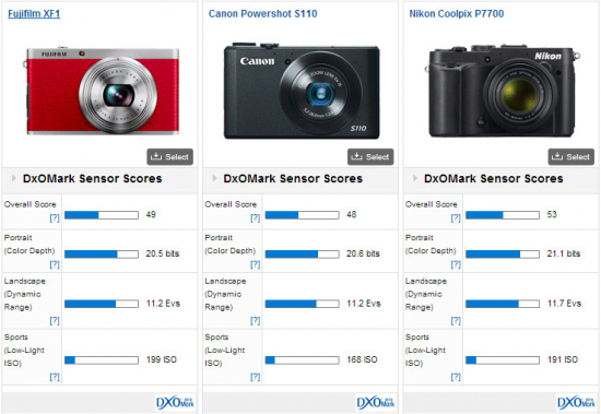 Fujifilm-XF1-DxOMark-test-score