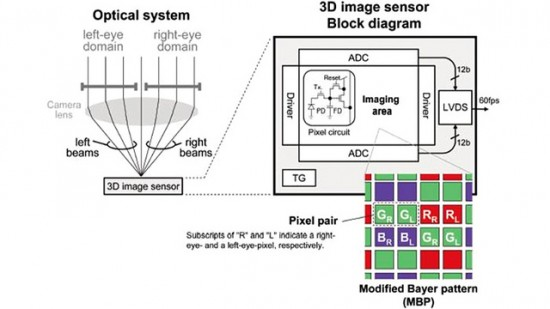 Panasonic new sensor captures 3D images