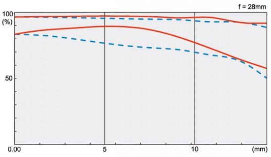 Tokina AT-X 12-28 PRO DX lens MTF chart