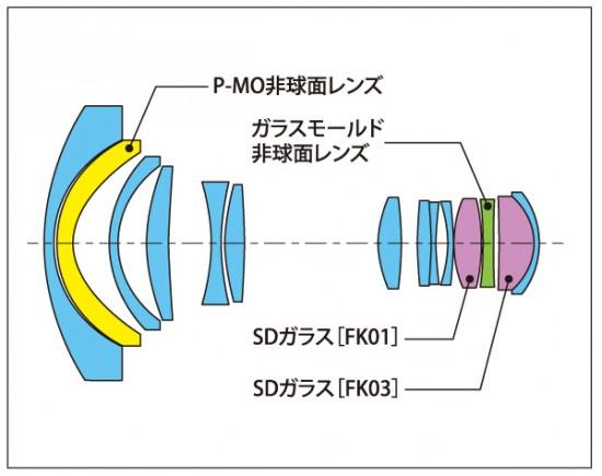 Tokina AT-X 12-28 PRO DX lens design