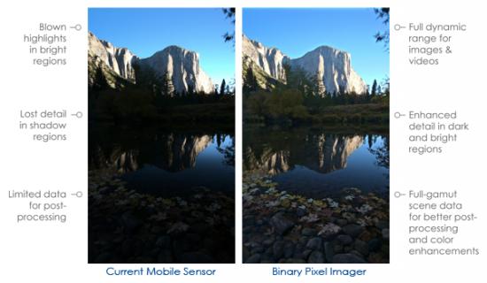 imager-cmos-comparison