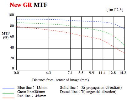 Ricoh-GR-lens-MTF-chart
