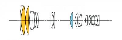 Sigma 120-300mm f2.8 DG OS HSM lens construction