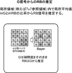 Sony 4 split type RGB Bayer array patent
