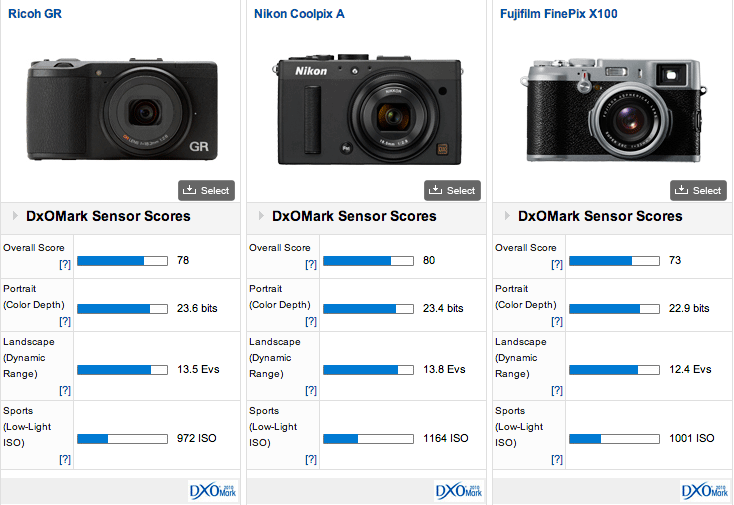 Ricoh-GR-vs-Nikon-Coolpix-A-vs-Fuji-X100