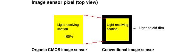 Fujifilm Panasonic organic CMOS image sensor 3
