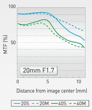 Panasonic-Lumix-G-20mm--F1.7-II-ASPH-lens-announced-MTF-chart