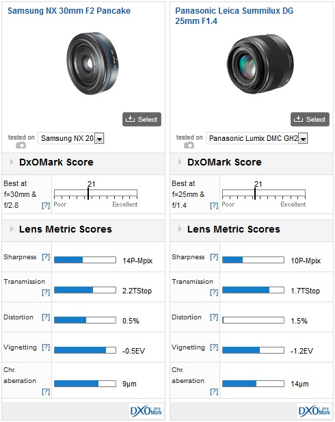 Samsung NX prime lenses review 2