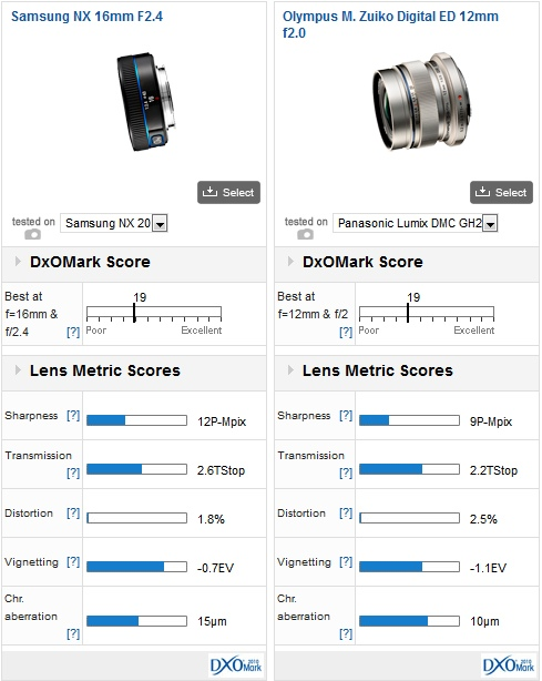 Samsung NX prime lenses review 3