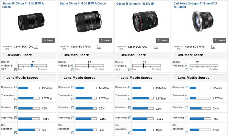 Sigma-18-35mm-f1.8-lens-comparison