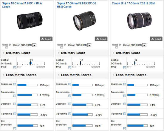 Sigma-18-35mm-f1.8-lens-test-results