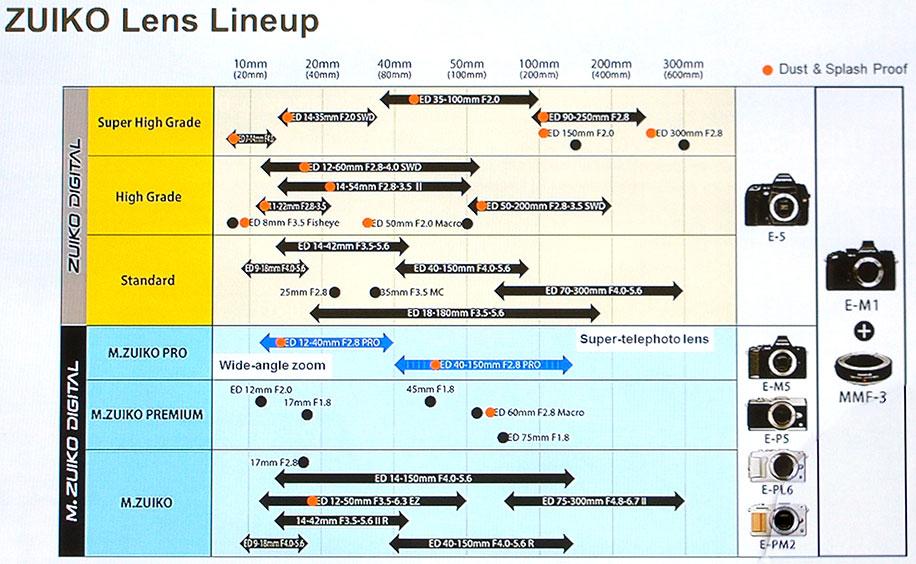 Olympus-Zuiko-lens-roadmap
