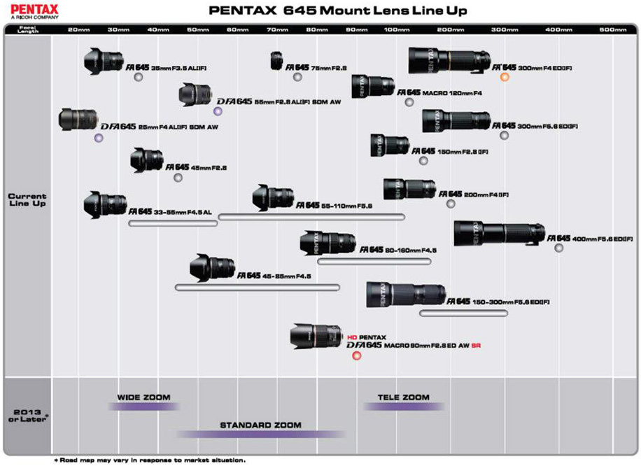 Pentax-645-mount-lens-roadmap-for-2013