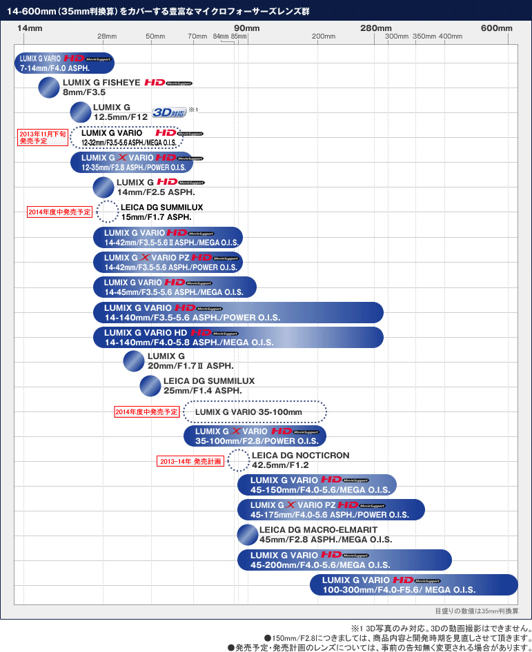 Panasonic-lens-roadmap