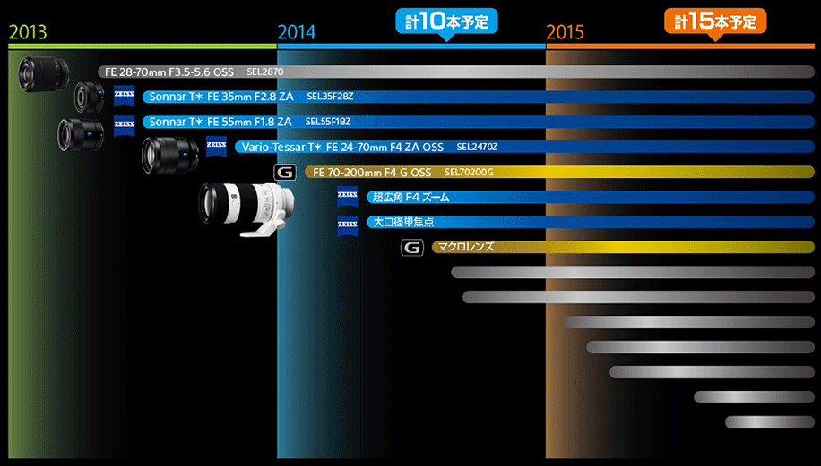Sony-FE-full-frame-lens-roadmap