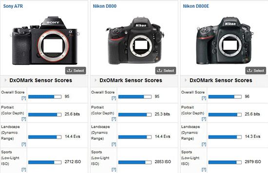 Sony-a7r-DxOMark-test-review