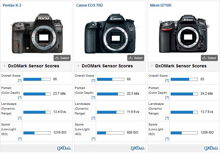 Pentax K-3 camera tested by DxOMark