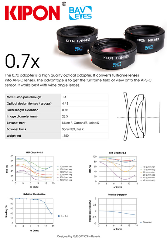 Kipon-0.7x-Baveyes-reduce-optic-adapter