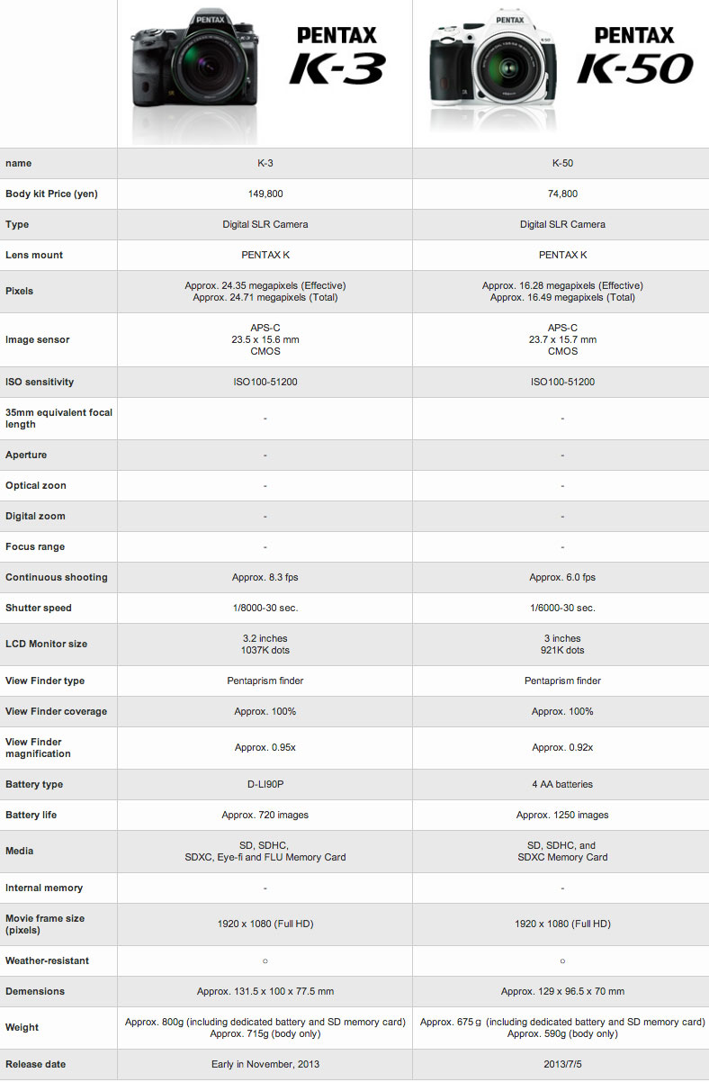 Pentax-K-3-vs-Pentax-K-50-specs-comparison