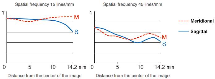 Fujifilm-Fujinon-XF-56mm-f1.2-R-lens-MTF-chart