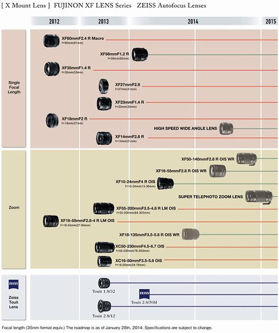 Fujifilm-XF-lens-roadmap