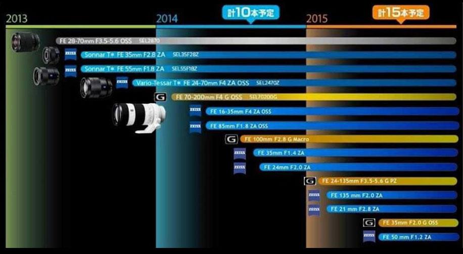 Sony-lens-roadmap